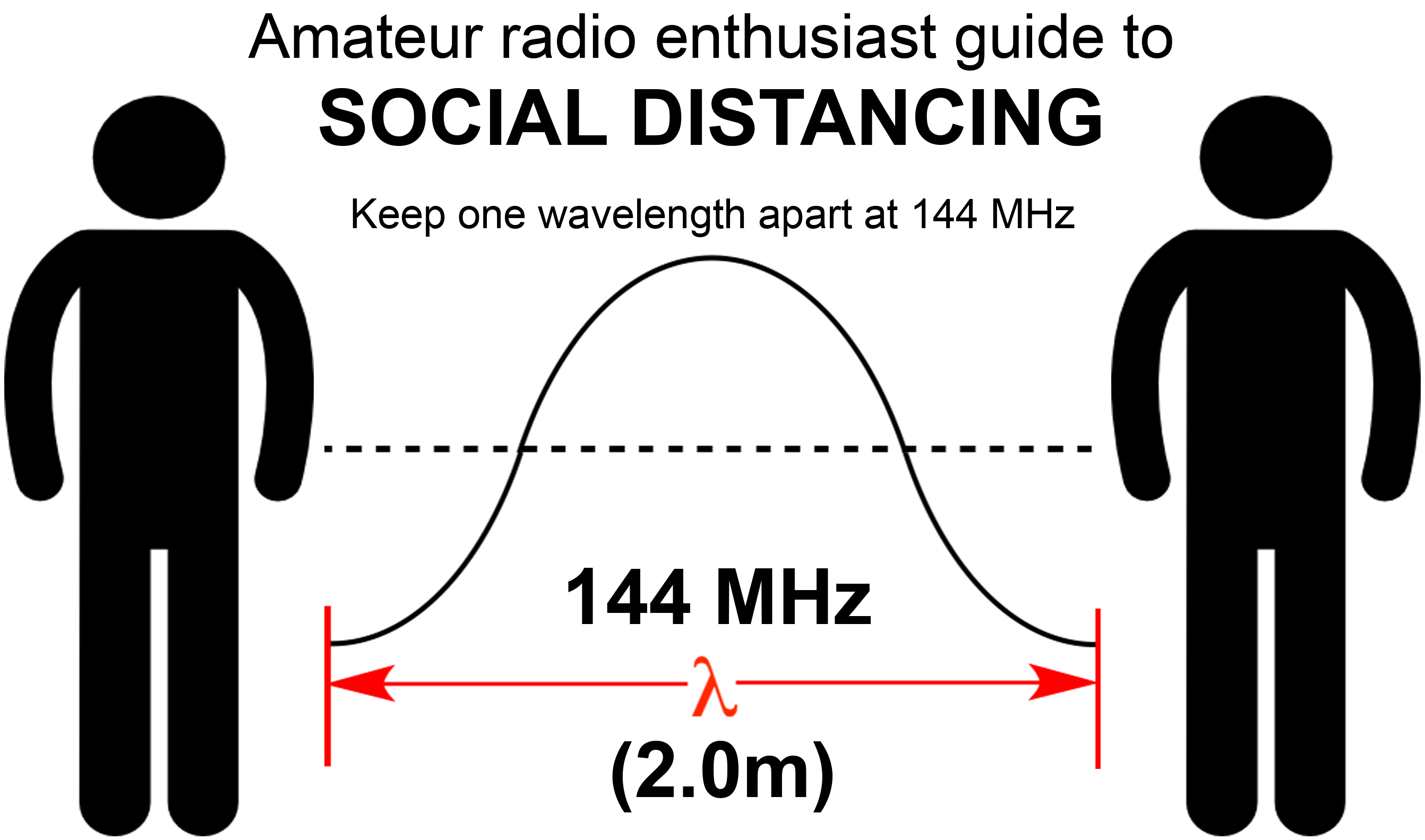 Photo of 2 meter wavelength as guide to social distancing.