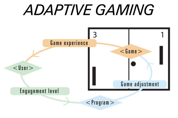 Photo diagram showing the process of adapting games for people of all abilities.